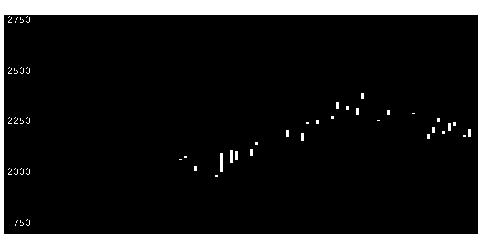 3901Mラインズの株価チャート