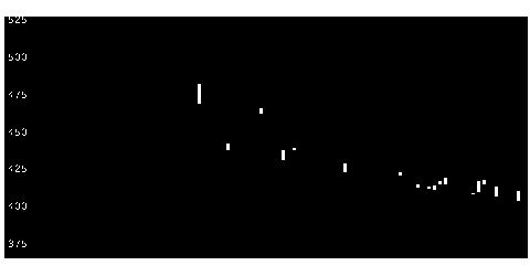 3909ショーケースの株価チャート