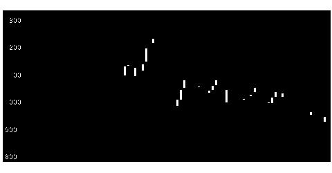 3912モバファクの株式チャート