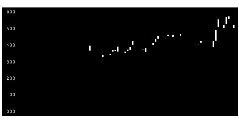 3916DITの株価チャート