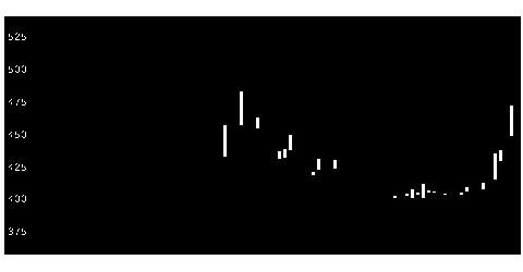 3920アイビーシーの株価チャート
