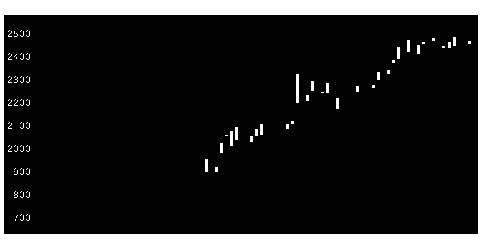 3922PRTIMEの株価チャート
