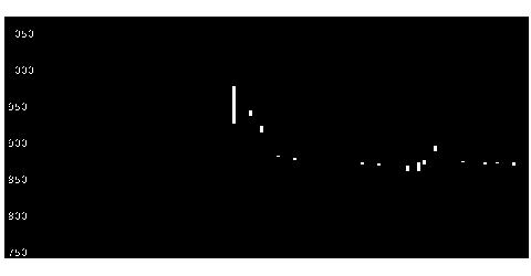 3924ランドコンピの株価チャート