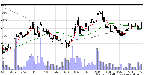 3927アークンの株価チャート