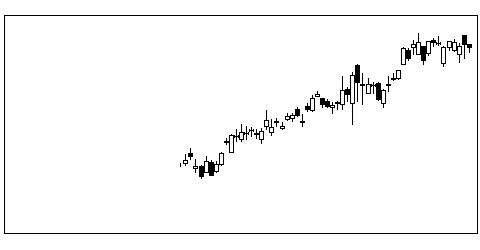3941レンゴーの株式チャート