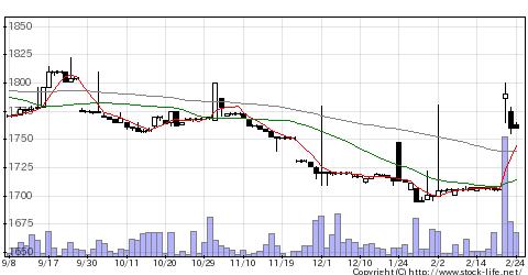 3943大石産の株価チャート