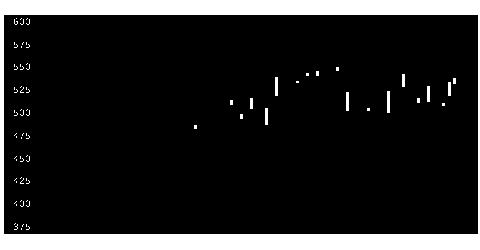 3946トーモクの株価チャート