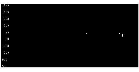 3977フュージョンの株価チャート