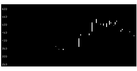 3995スキヤキのチャート