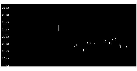 4004昭和電工の株価チャート