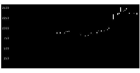 4022ラサ工業の株価チャート