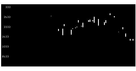 4023クレハの株価チャート
