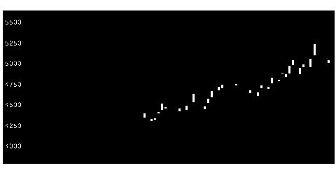 4025多木化学の株価チャート