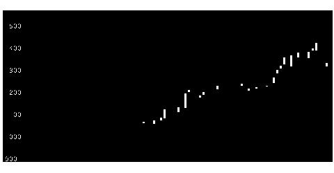 4026神島化の株式チャート