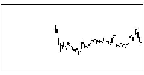 4028石原産業の株式チャート
