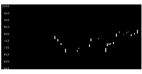 4042東ソーの株価チャート