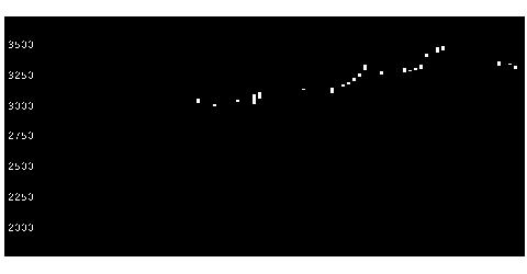 4044セントラル硝子の株価チャート