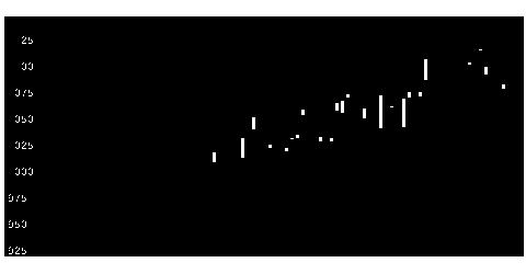 4045東合成の株価チャート