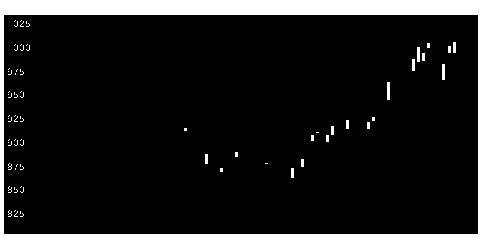 4047関東電化工業の株価チャート