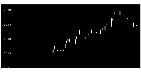 4051GMO−FGのチャート