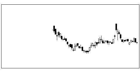 4054日本情報Cのチャート
