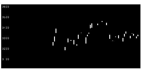 4061デンカの株式チャート
