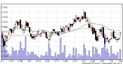4064カーバイドの株価チャート