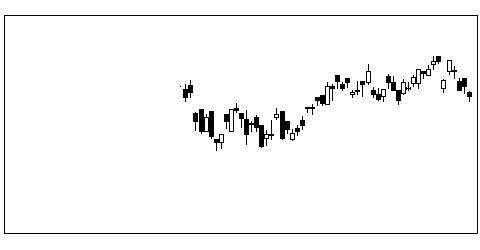 4078堺化学の株価チャート