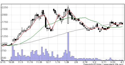 4080田中化研の株式チャート