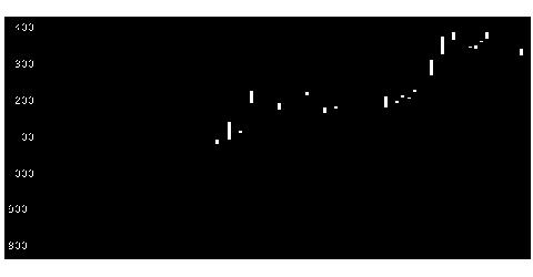 4082第一稀元素化学工業の株価チャート