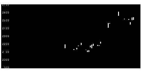 4091大陽日酸の株式チャート