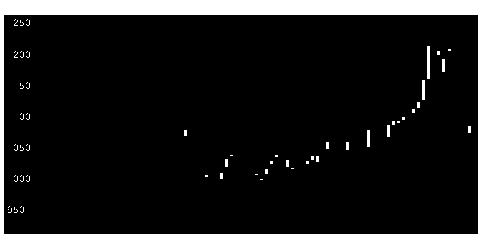 4094日化産の株式チャート