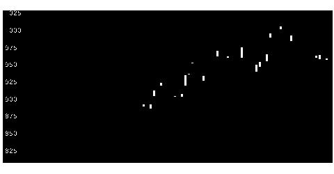 4095パーカライの株価チャート