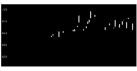 4097高圧ガス工業の株価チャート