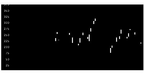 4099四国化成工業の株価チャート