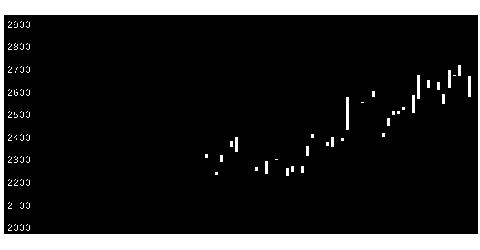 4100戸田工業の株式チャート