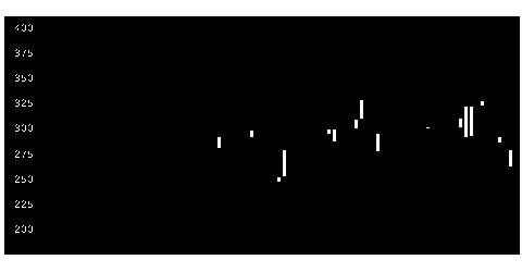 4102丸尾カルの株価チャート