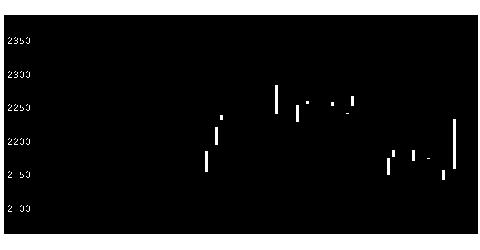 ハリマ 化成 株価