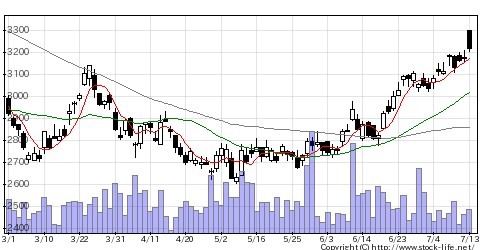 4151協和キリンの株価チャート