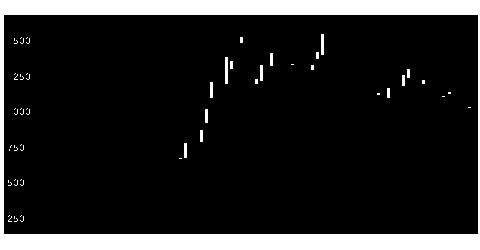 4169エネチェンジの株式チャート