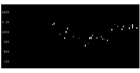 4182菱ガス化の株価チャート