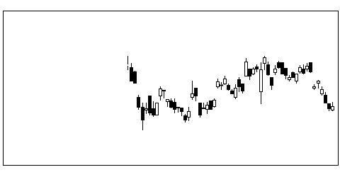 4186東応化の株価チャート
