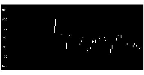 4188三菱ケミHDの株価チャート