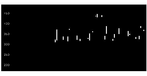 4205ゼオンの株式チャート