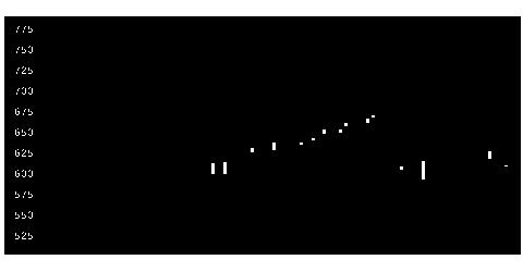 4218ニチバンの株式チャート