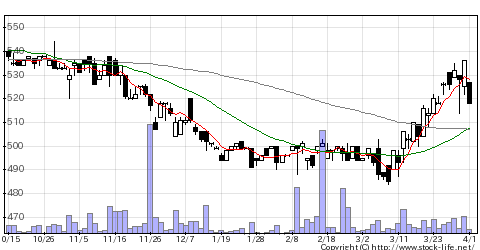 4234サンエー化研の株価チャート