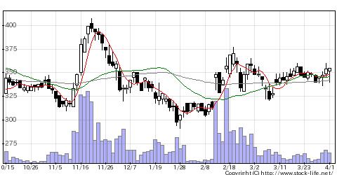 4237フジプレアムの株価チャート