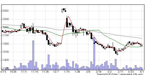 4242タカギセイコの株価チャート