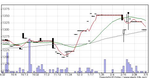 4247ポバール興業の株価チャート