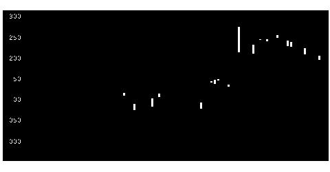 4272日化薬の株式チャート
